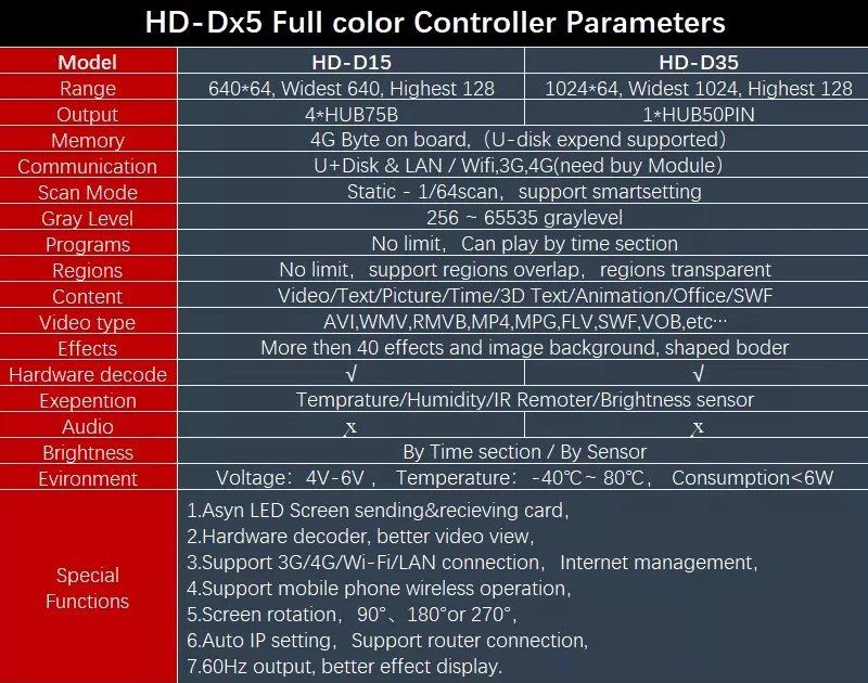 parameters hd D15